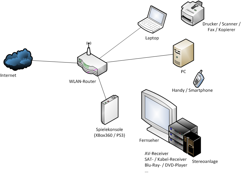 Heimnetzwerk Ausgangssituation