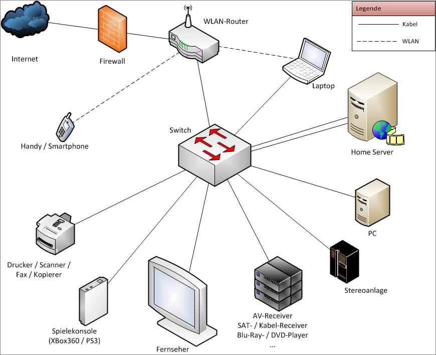 modernes Heimnetzwerk